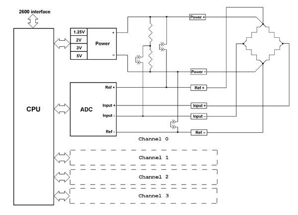 2612_interface 4 channel rtd load cell interface module model 2612 interface load cell wiring diagram at mifinder.co
