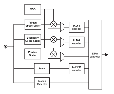 16 channel h 264 encoder with 16x4 crosspoint switch model 819 Single Channel Encoder h 264 encoder block diagram